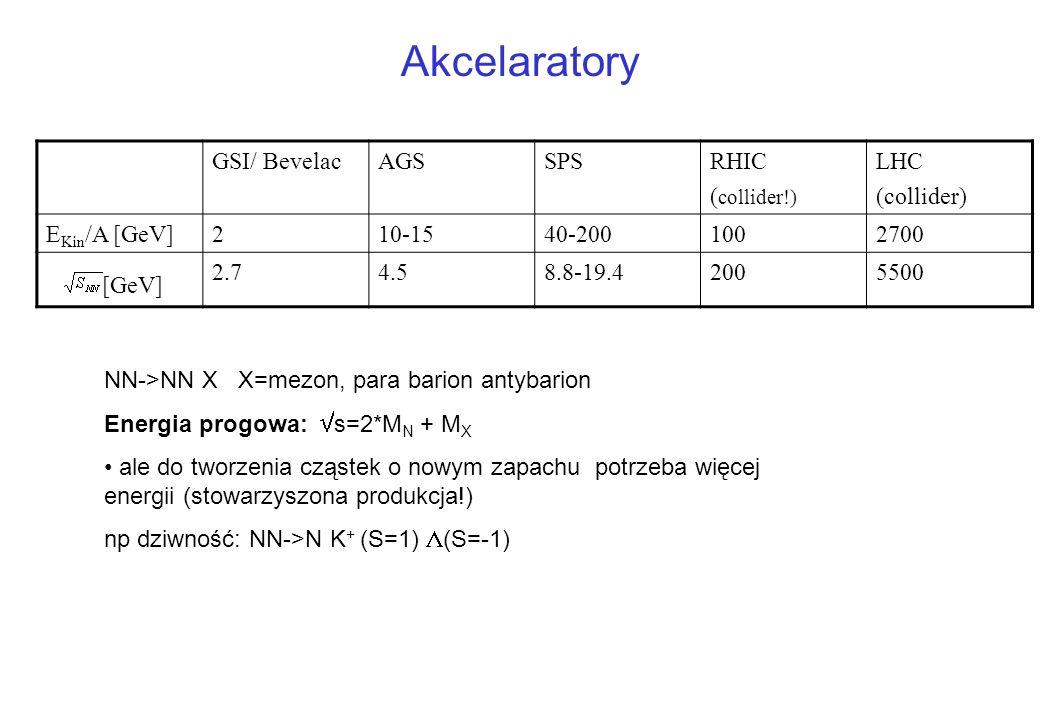 Akcelaratory [GeV] GSI/ Bevelac AGS SPS RHIC (collider!) LHC